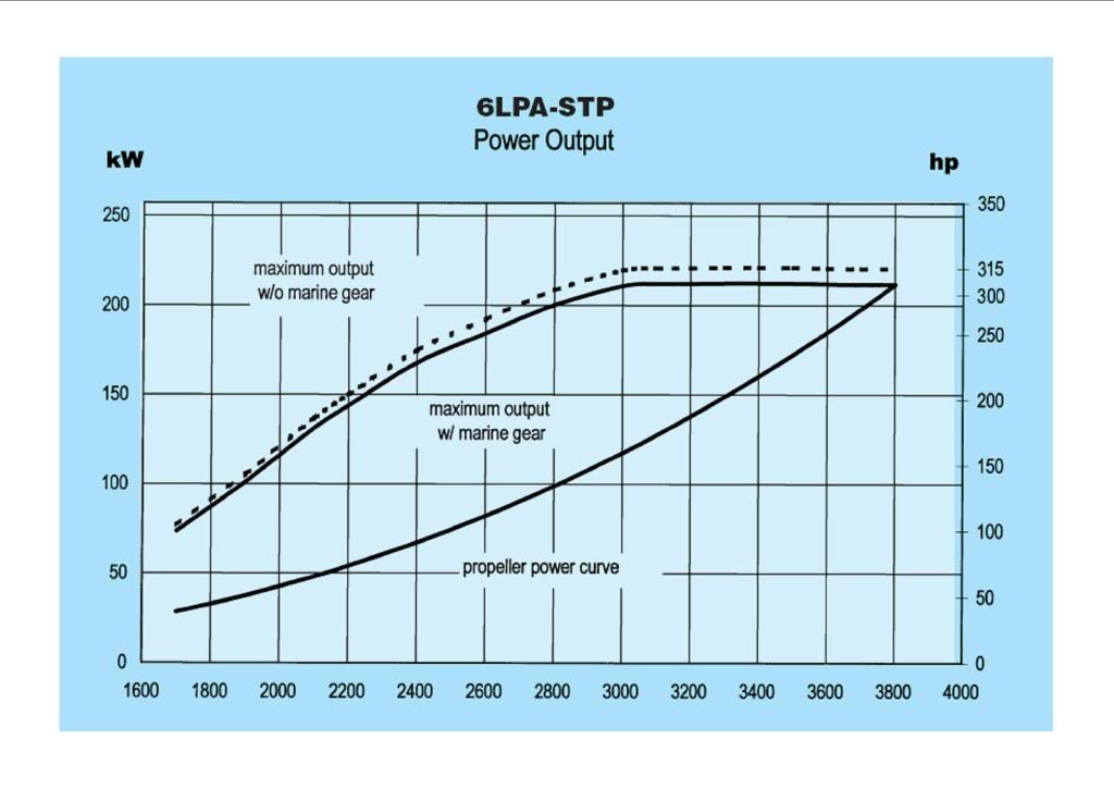 Diesel Engine Fuel Use · Outboard Motor Fuel Consumption Chart · Hybrid Electric Marine Propulsion