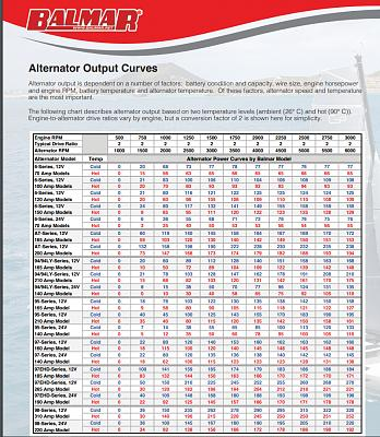 Click image for larger version  Name:Balmar Power Curve.jpg Views:25 Size:158.9 KB ID:100723