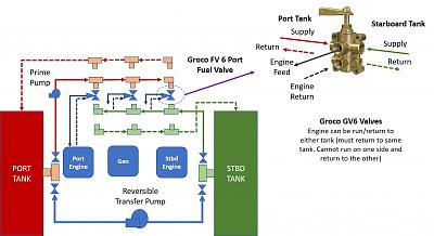 Click image for larger version  Name:Groco Fuel Valves for Twin Engine.jpg Views:32 Size:73.6 KB ID:108222