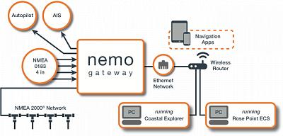 Diagram-Nemo-1.png