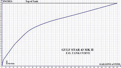 Gypsy Star FO Tank Curve.jpg