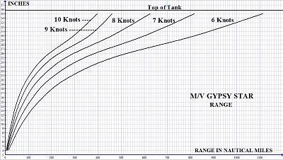 Gypsy Star Range Curves.jpg
