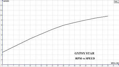 RPM vs. Speed.jpg