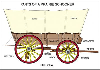 Click image for larger version  Name:Parts of a Prairie Schooner.jpg Views:67 Size:116.8 KB ID:23441