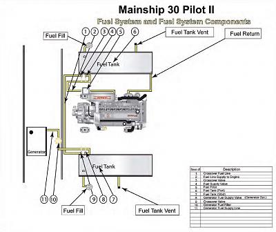 Click image for larger version  Name:P30II Fuel System.JPG Views:241 Size:112.8 KB ID:44622