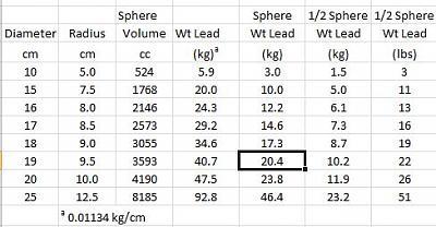 Weight of half spheres of lead.JPG