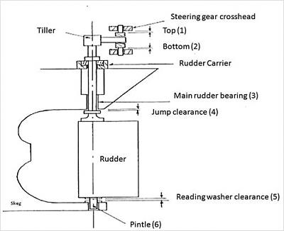 Click image for larger version  Name:steering-gear-system-diag.jpg Views:33 Size:26.2 KB ID:80285