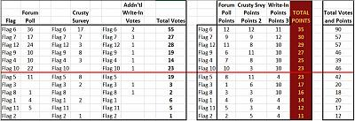 Click image for larger version  Name:Burgee polls results2.jpg Views:197 Size:91.5 KB ID:82337