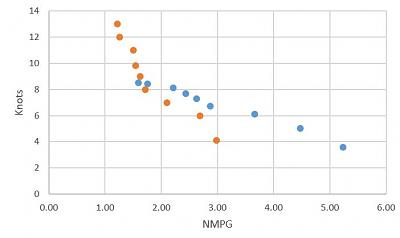 Click image for larger version  Name:Est fuel economy NMPG.JPG Views:53 Size:28.4 KB ID:85223